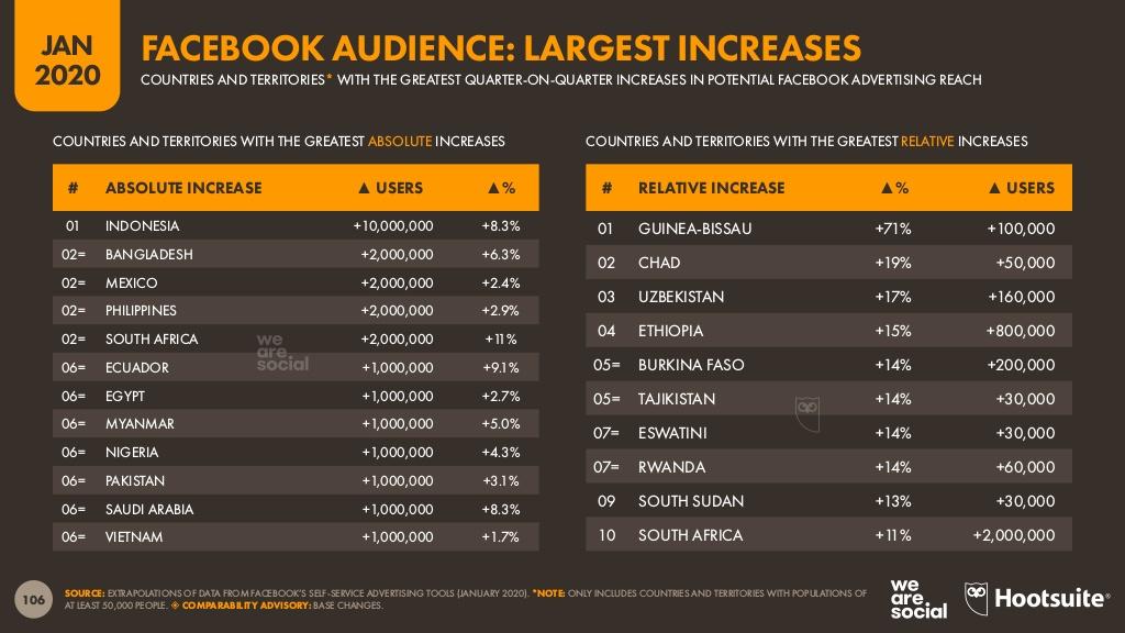 On remarque aussi une légère augmentation de l'audience publicitaire Facebook  au Tchad :+19  %..