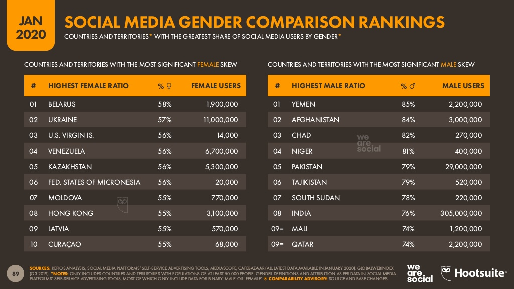 Le Tchad fait partie des pays où il y a très peu de femmes sur les médias sociaux : 82 %. Digital au Tchad en 2020.