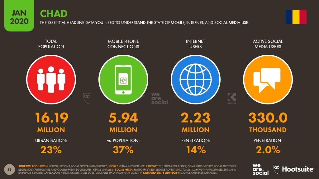 Les données essentielles sur le digital au Tchad en 2020.